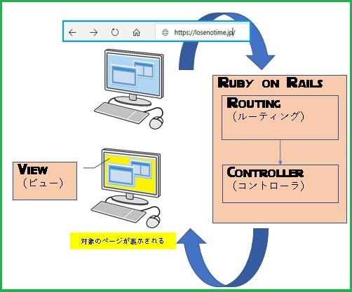 Railsの仕組み