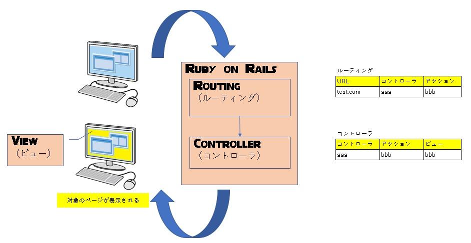 ルーティングが呼び出すコントローラとアクションを制御する