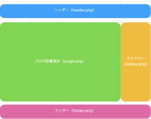 WordPressテーマの構造