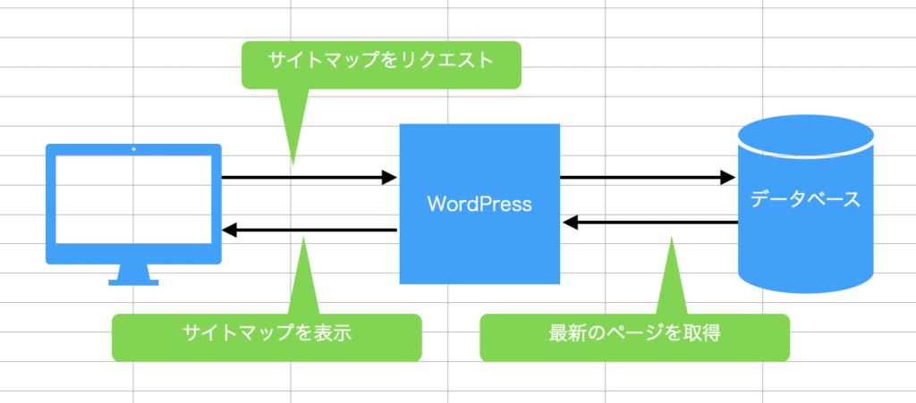 PHPがサイトマップを表示
